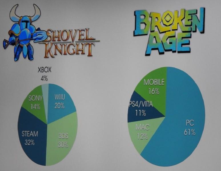 Shovel Knight sales