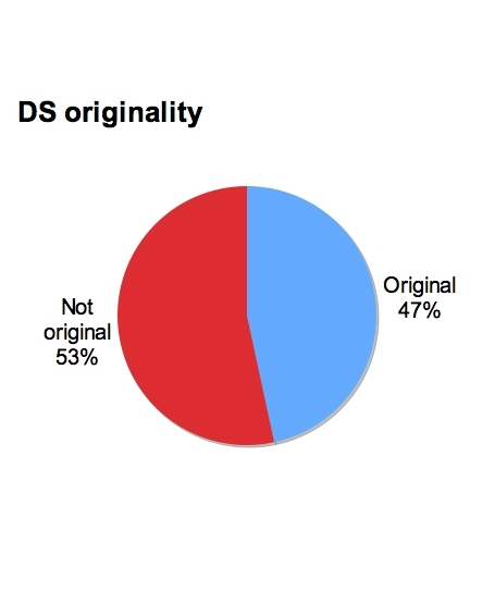 Crunching MetaCritic proves DS's innovation advantage