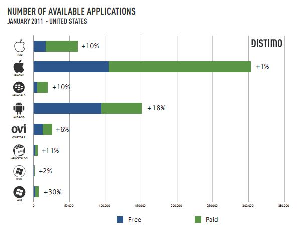 Windows Phone 7 Marketplace the fastest growing app store