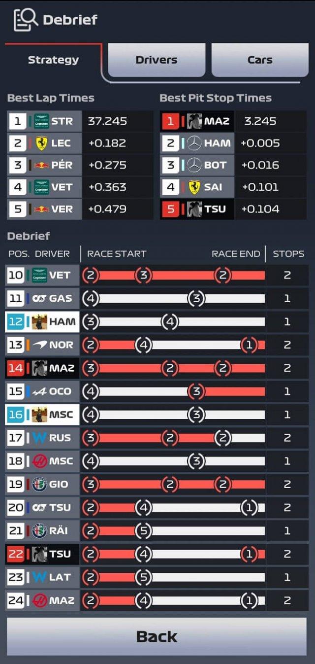 F1 Clash strategy